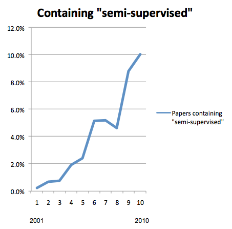 Semi supervised learning papers in ACL Anthology, 2001-2010